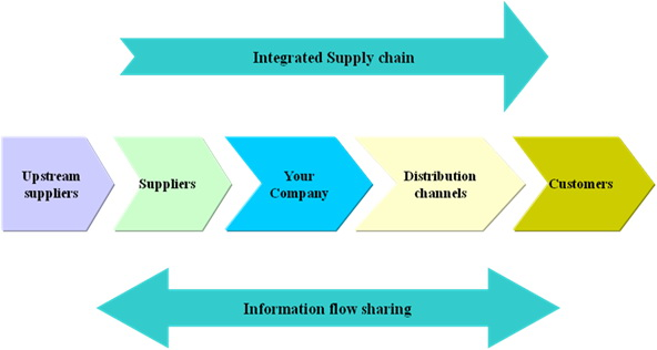 share information supply chain management - research paper Benefits of information sharing with benefits of information sharing with supply chain visibility becomes a key topic in supply chain management research.